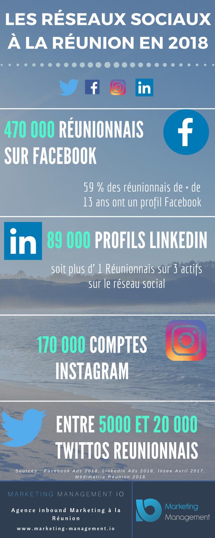 Les réSEAUX SOCIAUX 0 LA Réunion en 2017(8)