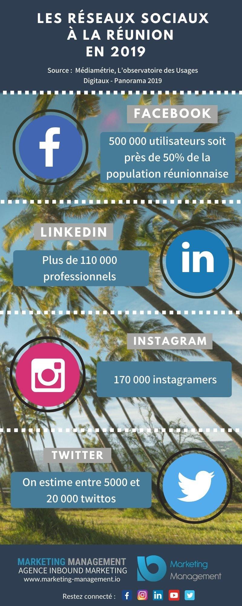 Les réseaux sociaux en chiffres 2019