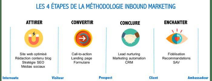 inbound-marketing-reunion-methodologie