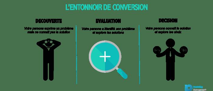 inbound-marketing-reunion-entonnoir-conversion