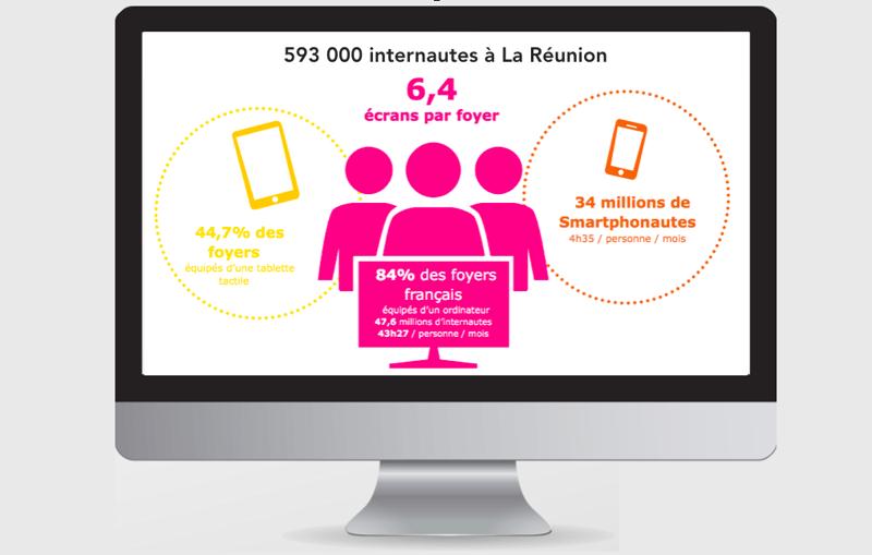introduction-marketing-digital-reunion-consommateurs-ultraconnectes